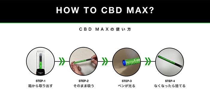 CBD-MAXの使い方について